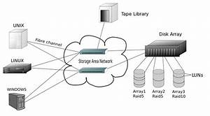 What Are The Differences Among Lan  Local Area Network   Wan  Wide Area Network  And San