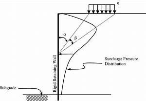 Linear Elastic Solution For Lateral Pressure Due To