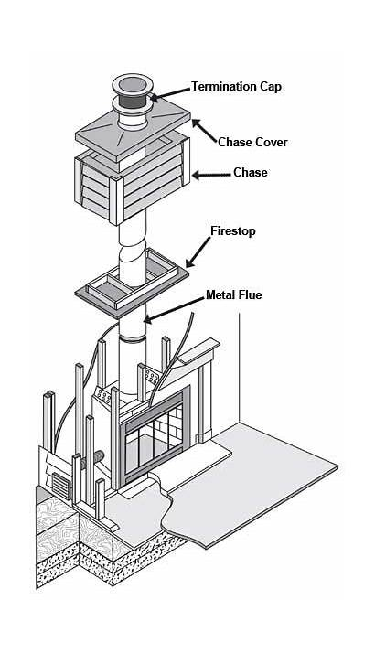 Chimney Prefab Chimneys Chase Factory Built Fireplaces
