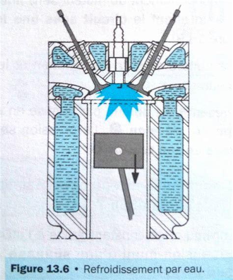 chambre de refroidissement refroidissement moteur mécanicien tout terrain