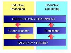 Diagrams Deductive  Inductive Reasoning
