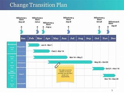 Transition Plan Ppt Change Templates Template Powerpoint