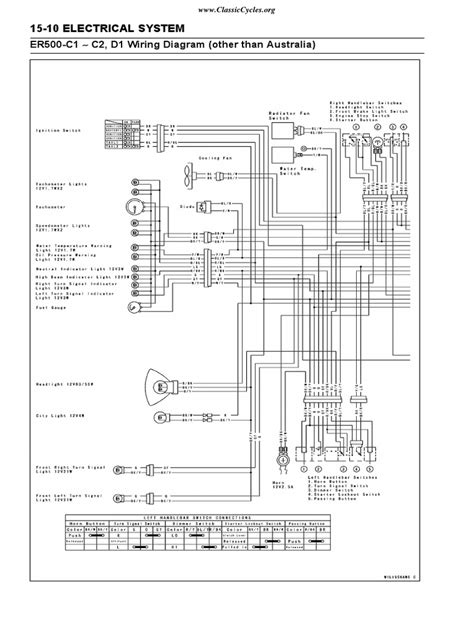 kawasaki er500 er5 er 500 electrical wiring harness diagram schematic pdf