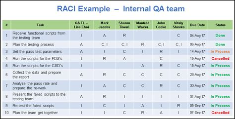 Raci Analysis Template by Raci Matrix Template Excel And Ppt With Exles Free