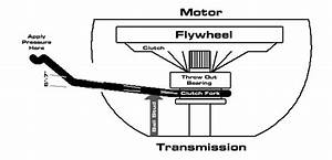 How To  Install Mechanical Or Hydraulic Clutch Linkage