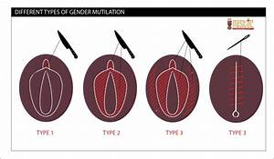 What Do You Know About Female Genital Mutilation