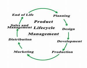 Product Lifecycle Management Stock Illustration