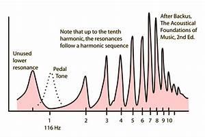 Resonance Frequency Graph
