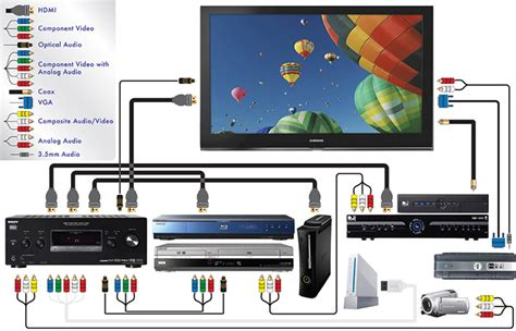 Home Theater 5 1 Wiring Diagram by Home Theater Cables And Connections Purchasing Power
