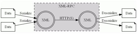 Consuming Xml-rpc Web Services With C#