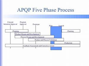 Process Flow Diagram Ppap  Global Sourcing Services  Ppap Process Flow Quality Assurance And