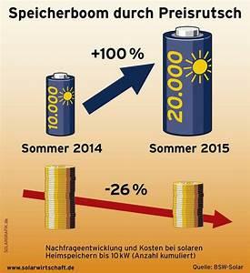 Photovoltaik Speicher Förderung Berechnen : aktuelle photovoltaik preise 2015 je kwp im berblick ~ Themetempest.com Abrechnung