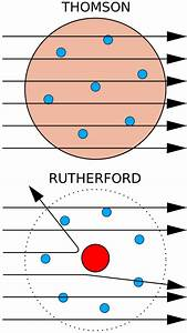 Fun Science    2  The Story Of Rutherford And Quantum