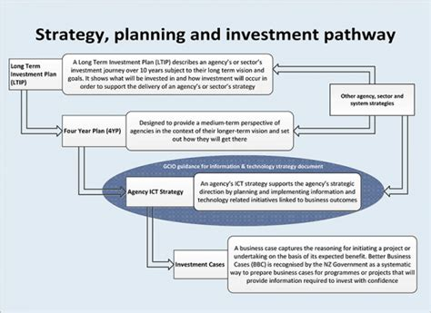 Technology Strategy Document Template by Principles Of An Ict Strategy Document Ict Govt Nz
