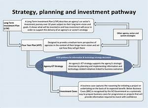 principles of an ict strategy document ictgovtnz With example cloud strategy document