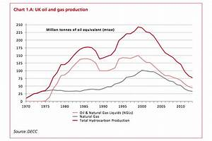 Review Of The Oil And Gas Fiscal Regime  Call For Evidence