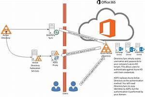 Understanding Active Directory Federation Services  Adfs Rob U0026 39 S Blog  U2013 Microsoft Technology
