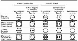 Instrumentation Symbols