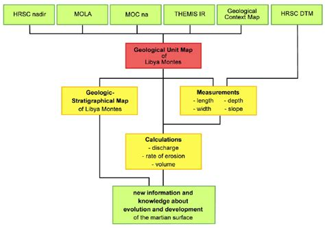 Flowchart Of The Several Input And Output Data During The Mapping Process. Algorithm And Flowchart For If Statement Clinical Data Management Flow Chart Ppt Or Yes Proses Produksi Tas Tutorial Pengecoran Logam Contoh Tunggal
