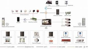 Home Automation System   Housys
