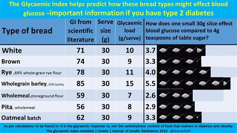 kinds  bread affect blood sugar levels