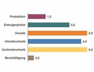 Umsatz Berechnen Chemie : halbjahresbilanz chemische industrie steigert umsatz und ~ Themetempest.com Abrechnung