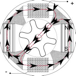 flux switching alternator wikipedia