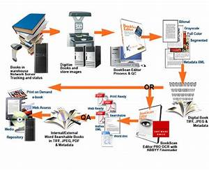 G a content solutions digitization for Document digitization process