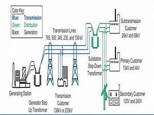 Power Distribution And Transmission Diagram