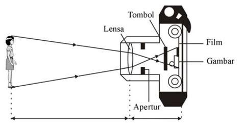 kamera fisika zone