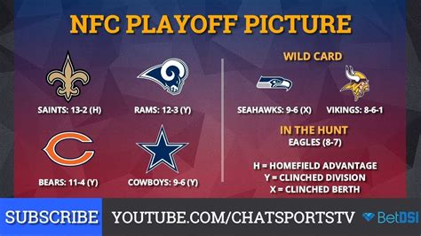 nfl playoff picture nfc clinching scenarios  standings