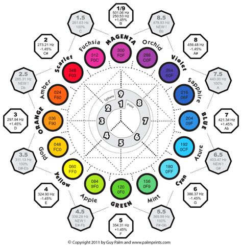sound in color color wheel tone color wheel charts
