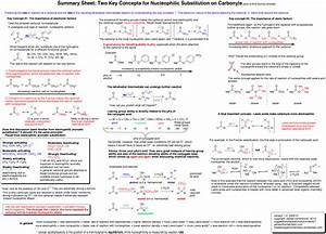 Summary Sheets  Addition Reactions To Carbonyls  U2014 Master