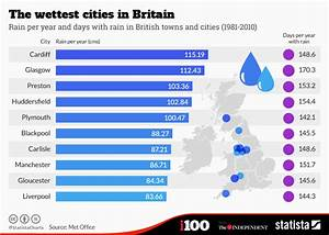 Chart: The wettest cities in Britain | Statista