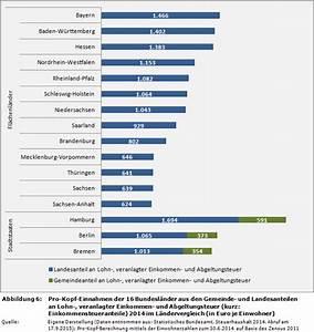 Steuern Berechnen Lohn : weblog einnahmen der 16 bundesl nder im vergleich ~ Themetempest.com Abrechnung
