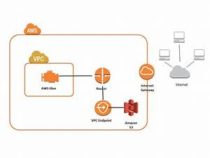 Amazon Vpc Endpoints For Amazon S3