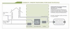 Extracteur Fosse Septique : ventilation secondaire fosse septique obligatoire ~ Premium-room.com Idées de Décoration
