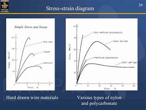 Normal Stress And Strain