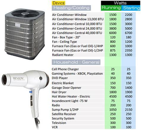 choosing    watt generator chainsaw journal