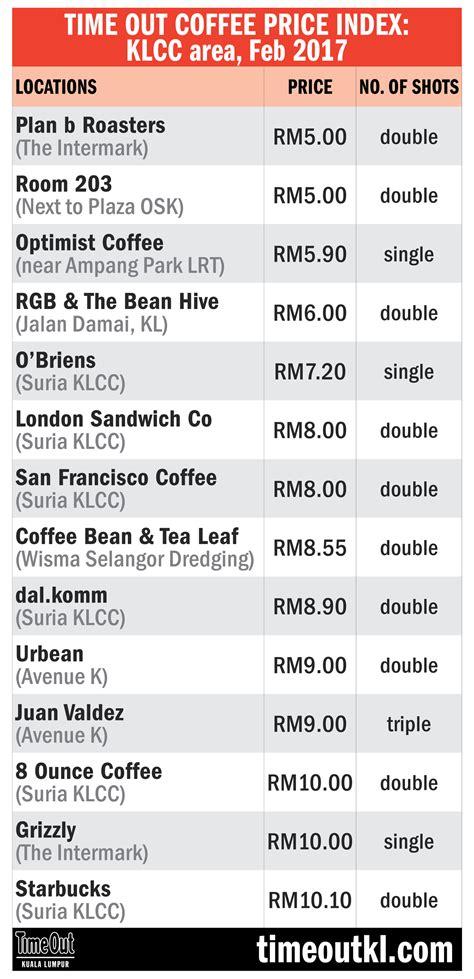 Coffee Bean Price List  The Coffee Table