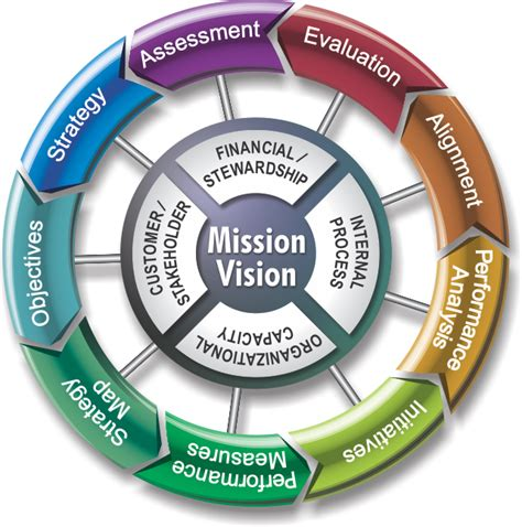 Balanced Scorecard Institute's 9 Steps To Success. Long Term Drug And Alcohol Treatment Centers. Free Credit Debt Counseling Free Ad Network. Perfusionist Education Requirements. How To Make A Survey Questionnaire. Masters In Instructional Technology Online. Best Accounting Schools In Michigan. Project Management Certification University. Technical Schools In Nyc Elite Beauty College
