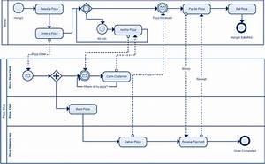 Imperative Modelling Example  Bpmn  Data