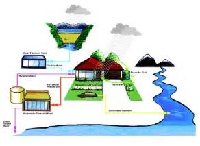 Recycling and Reuse Water
