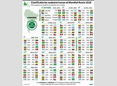 Calendario de la clasificatoria sudamericana al Mundial