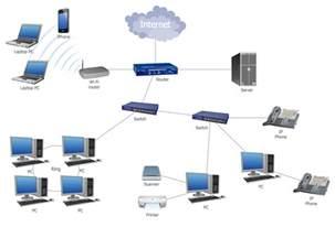 LAN Network Topology Diagram