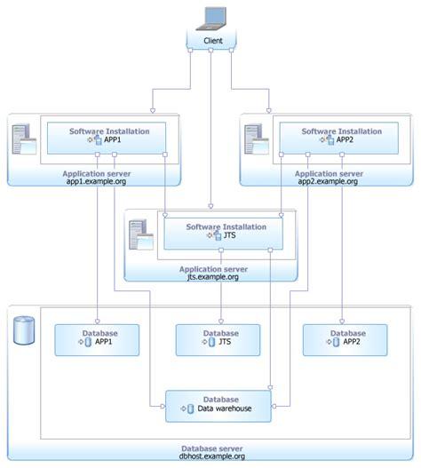 websphere application server resume format enterprise topology exles