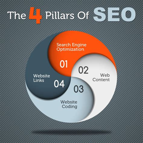 seo web the four pillars of seo tom co