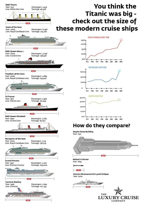 titanic compared to modern cruise ships 17 best images about pedra branca infographic on international festival panama