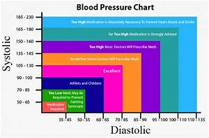 Blood Pressure Chart For Children And Adults Blood Pressure Chart American Heart Association Physed