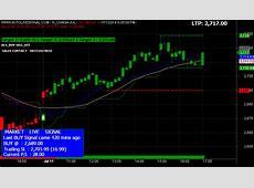 MCX LIVE MARKET Mcx Market Live Buy Sell Signal Trading